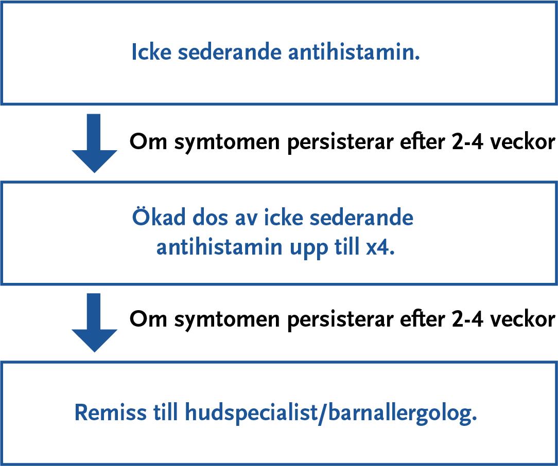 icke sederande antihistamin