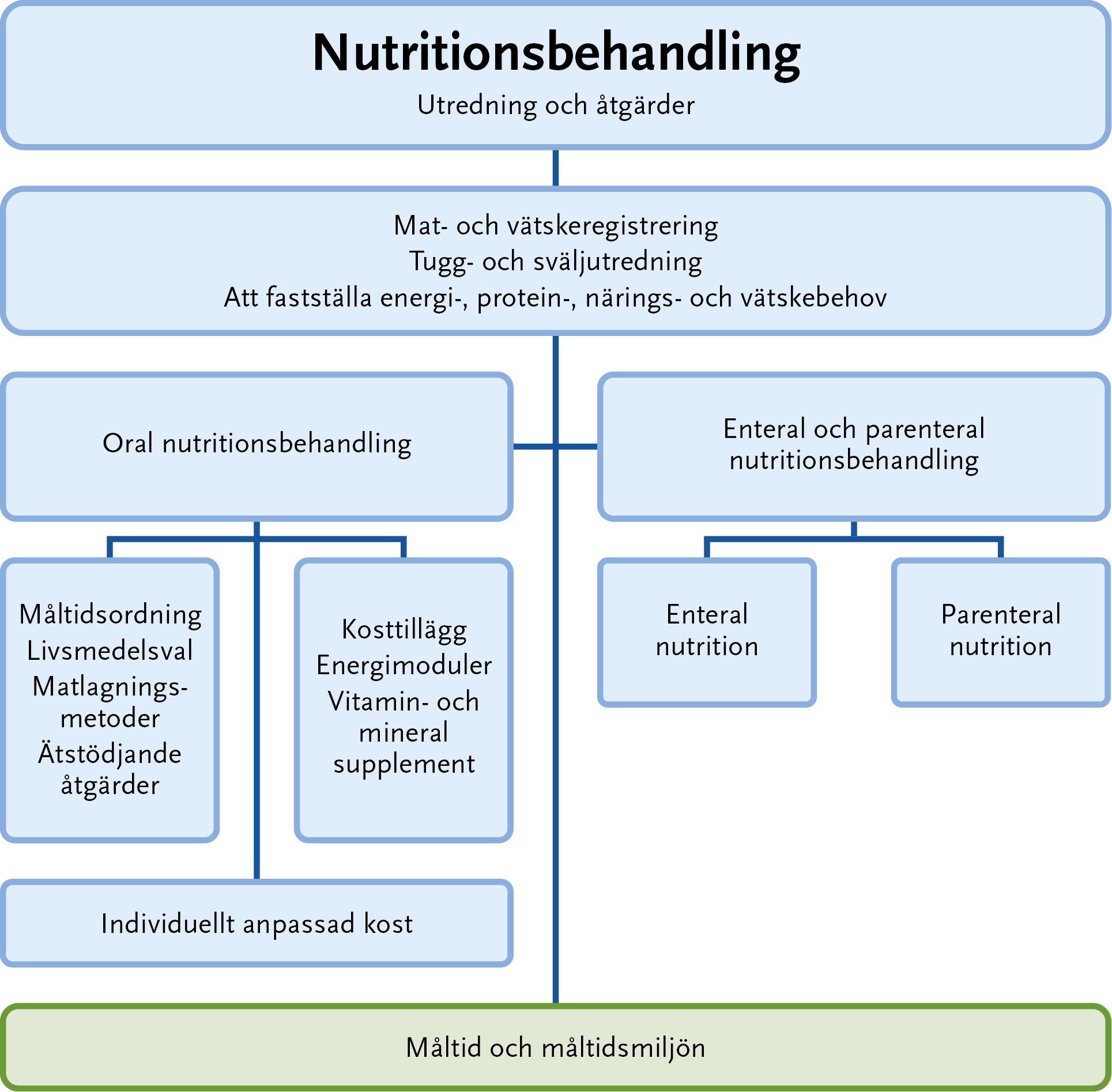 mat och vätskeregistrering